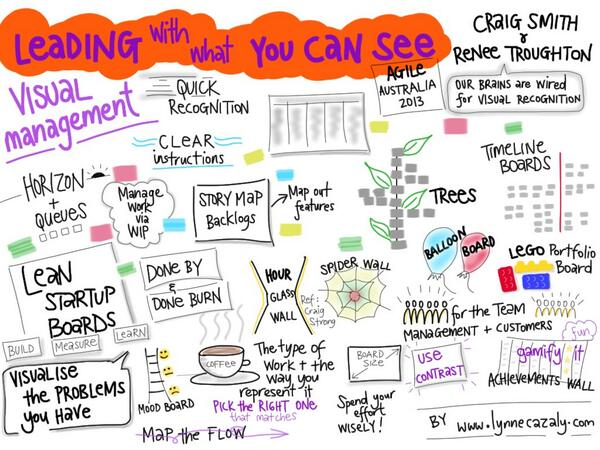 Agile Australia 2013: Visual Management: Leading With What You Can ...