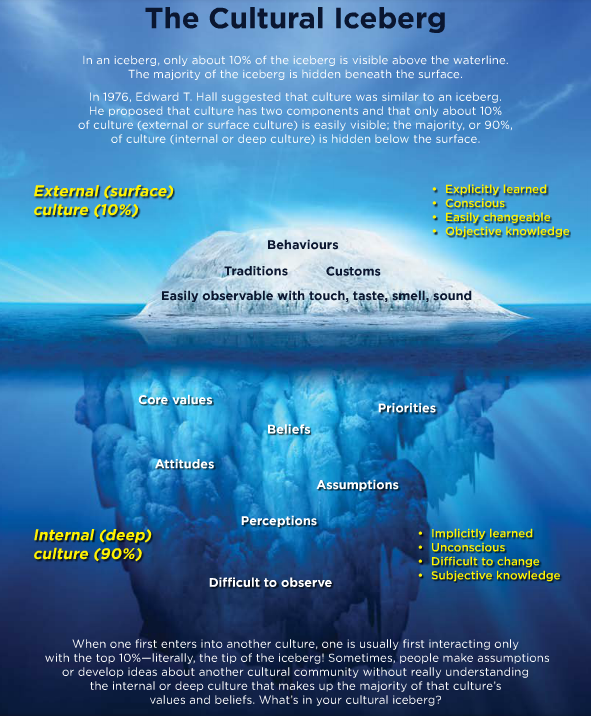 A1: Ts need to get to know the whole Cultural Iceberg #EdBookTalk pic.twitter.com/wWZIQRne4V