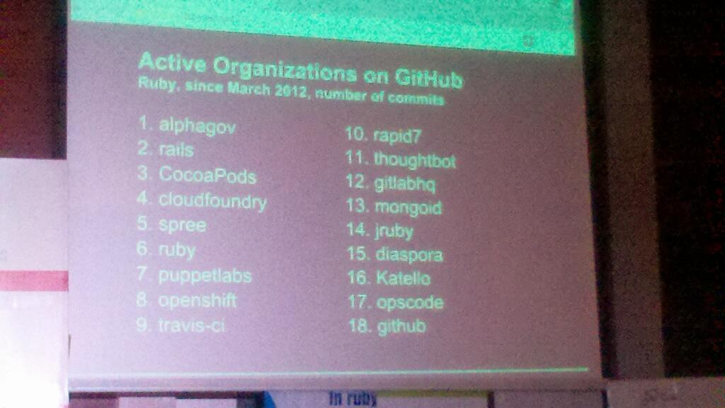#Openshift and #Katello one of the most active organizations on Github #rubyconfindia http://t.co/pqS3IqR4yZ