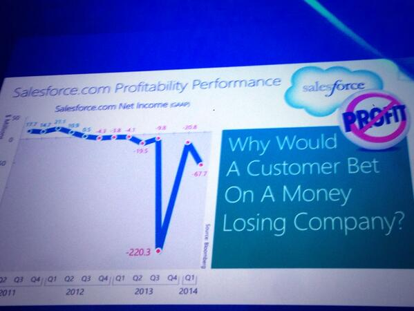 """""""Why would a customer bet on a money losing company?"""" #salesfore.com #CRM #KevinTurner #wpc13 #MSDYNCRM pic.twitter.com/WIGXg7B6EX"""