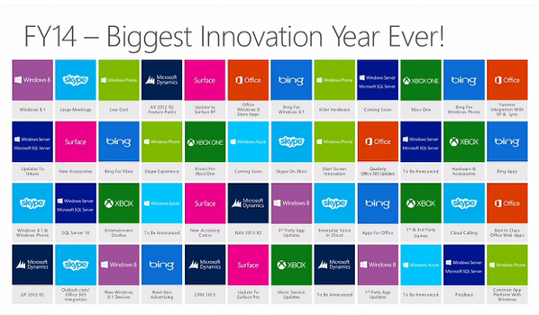 COO Turner says MS FY14 will be an even bigger year of launches for the co. than '13 was. Showed this slide #wpc13 pic.twitter.com/FpytbVfksD