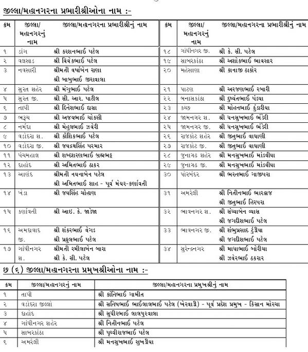 gujarat bjp declares a list of city  district prabharis and