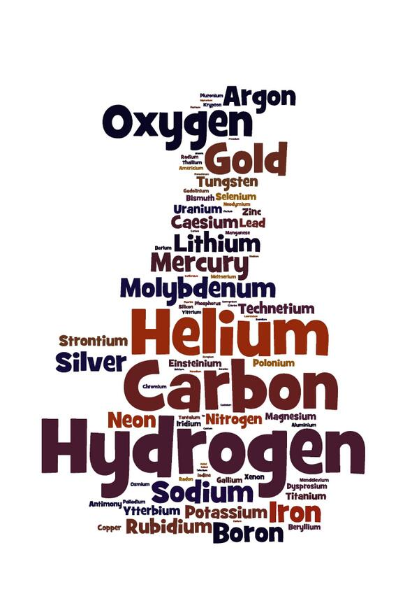 the names of some elements by popularity