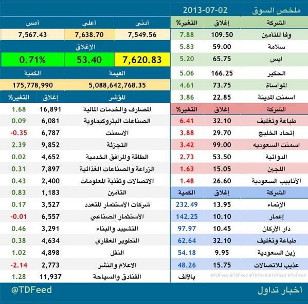 مؤشر السوق السعودي تاسى يغلق فوق الـ7600 نقطة نادي خبراء المال