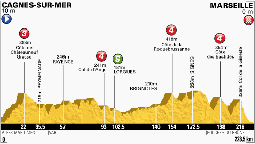 Stage 5 - Cagnes-sur-Mer / Marseille - 228,5km: This long stage should offer an opportunity to sprinters! #TDF pic.twitter.com/DNgn44dggD