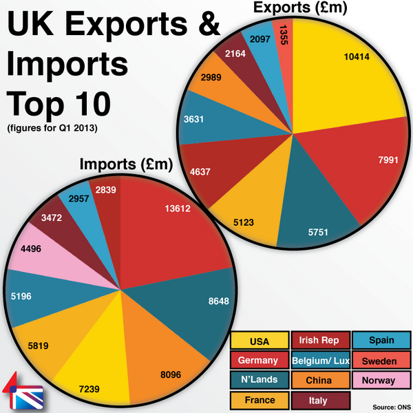 an overview of the import and export of goods in the united states Import statistics provide detailed statistics on goods and estimates of  economic programs overview foreign trade export  the united states.