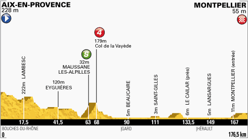 Stage 6 - Aix-en-Provence / Montpellier - 176,5km: Green Jersey candidates would feast on this flat stage!  ‎#TDF pic.twitter.com/gpbOEOwiZL