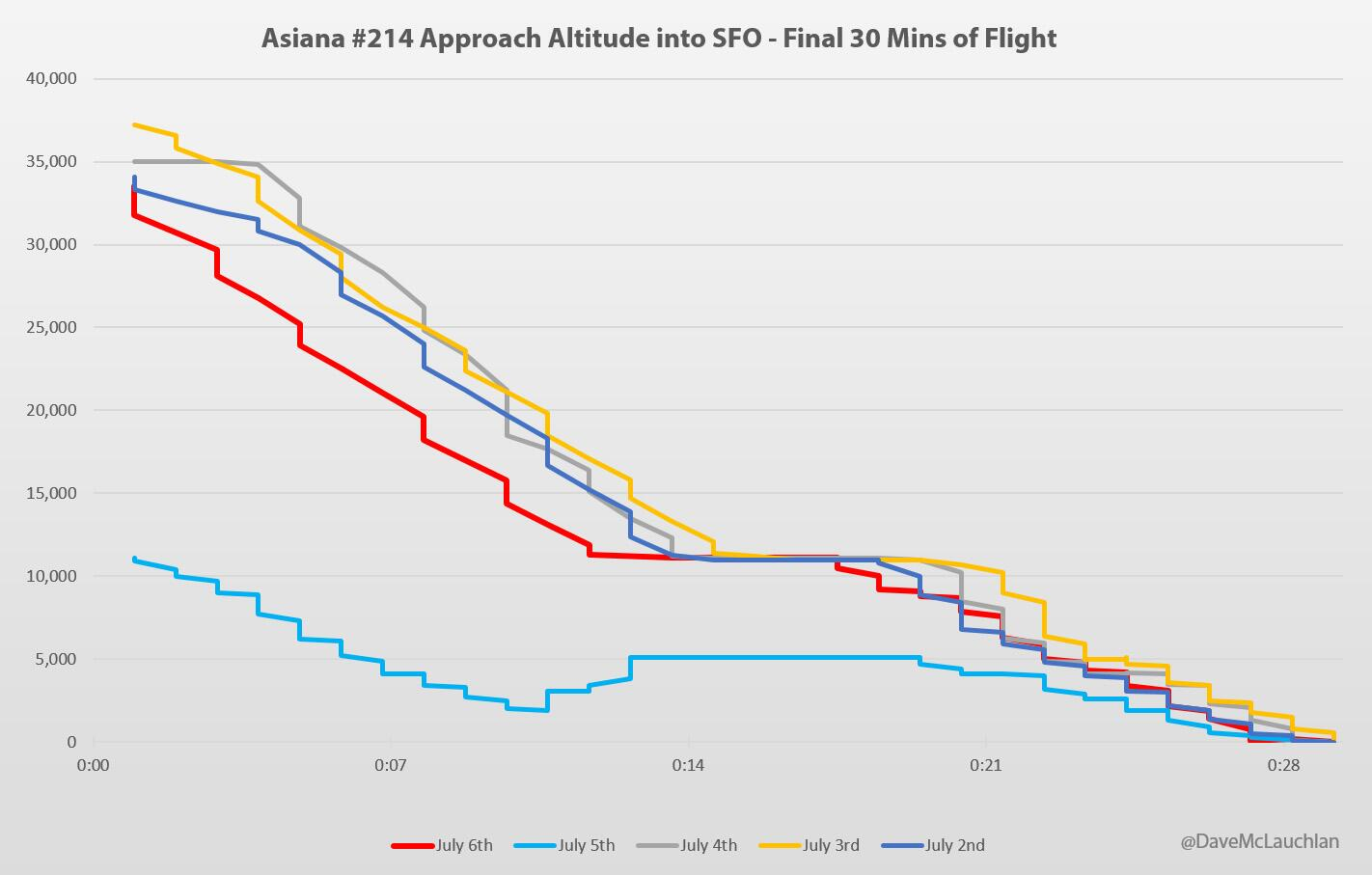 777 Asiana San Francisco : crash atterissage BOh4pypCEAAnIQ7
