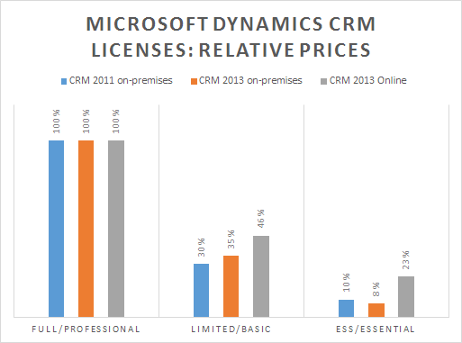 @CplCarrot @Peter_Cutts @bpatter Thanks for sharing the pricing, here's an update to my #CRM2013 user CAL comparison. pic.twitter.com/llemOSmqkN