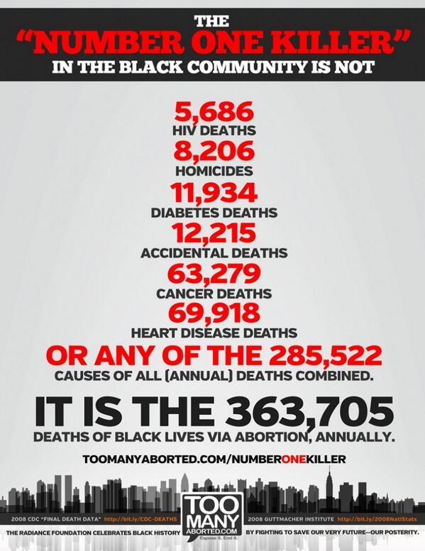The #1 Killer of Black People in America.   #gztrial #zimmerman #notGuilty #factbomb #theTruth pic.twitter.com/GD7RHVktnE