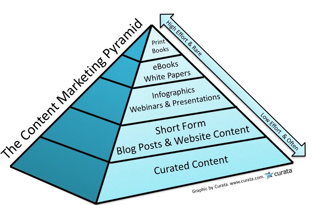 Pyramide du content marketing