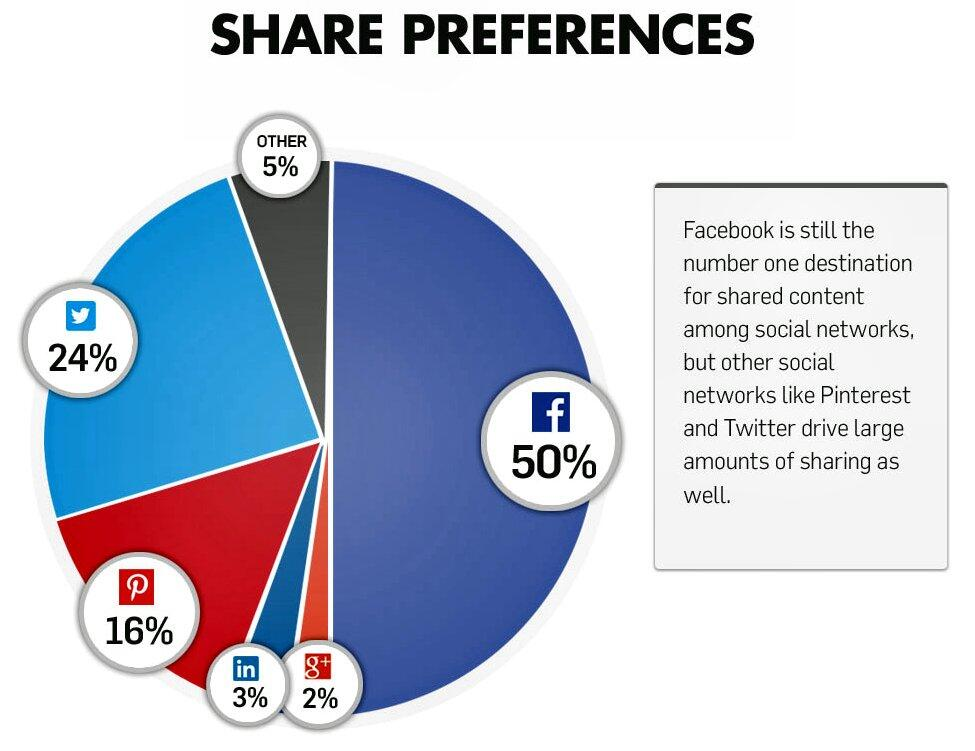 Twitter / avalonmedialab: The majority of people share ...