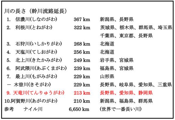 さ 長 ランキング 川 の の 日本