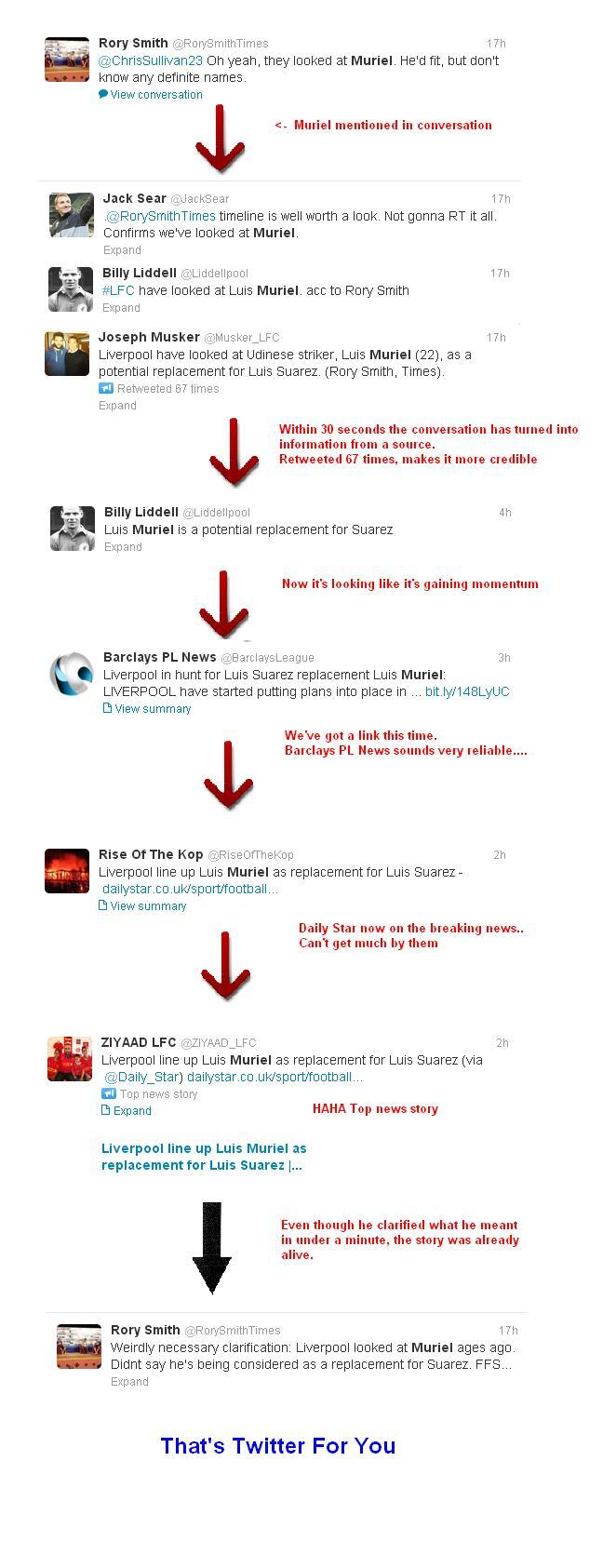 Flow Chart: The evolution of a Twitter rumours (case study: Liverpool chase Luis Muriel)