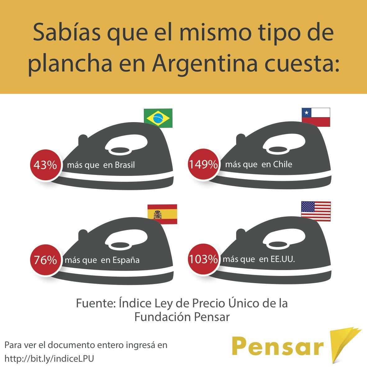 Diferencia de precios entre argentina y otros paises