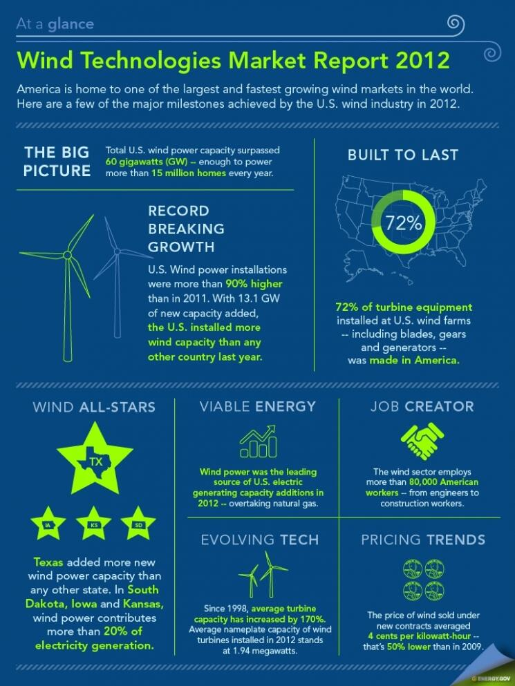 Wind Technologies Market Report 2012, from the U.S. Department of Energy