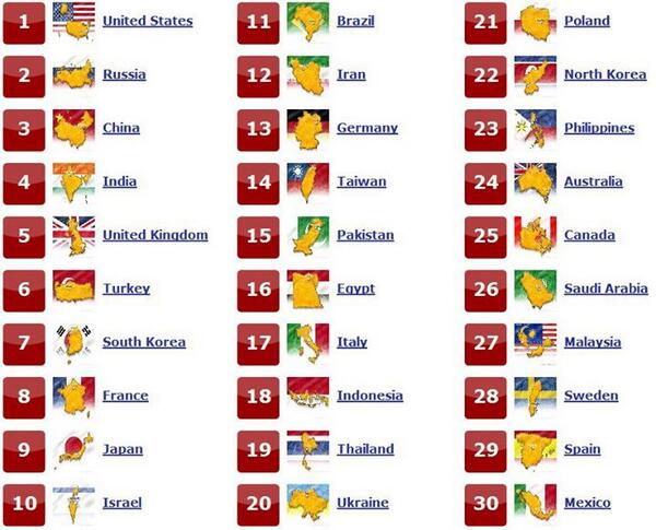Philippines weakest military in Asean? but were #23 in the World.. pic.twitter.com/QcVvwlCz3f