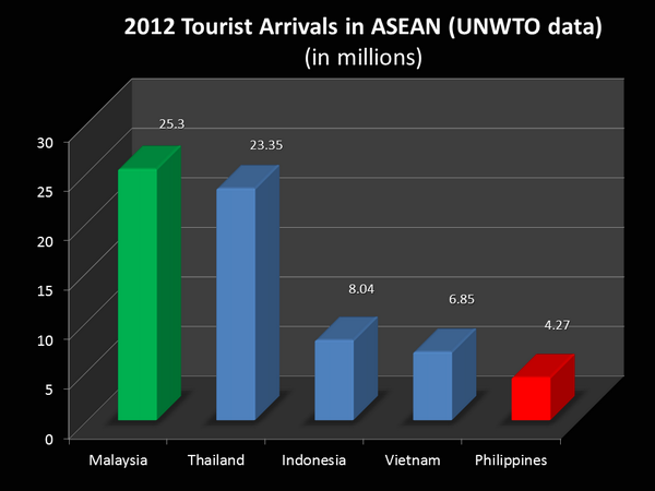 The Philippines lags the rest of ASEAN in tourist arrivals as well! :( Clearly related to our anti-FDI policies. pic.twitter.com/7tLpbTVICj