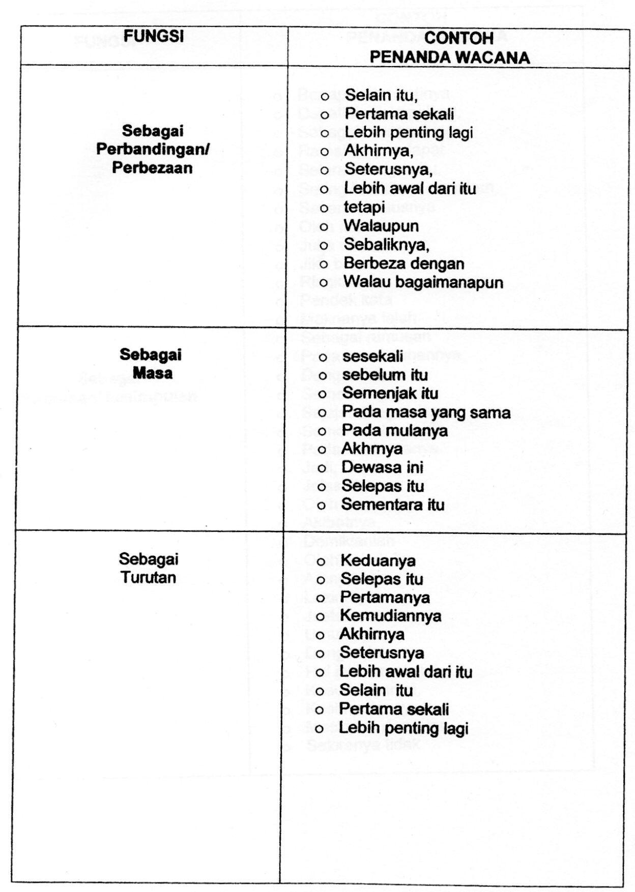 Penanda Wacana In English Essay Format Bpuybc Koogpavtu Info