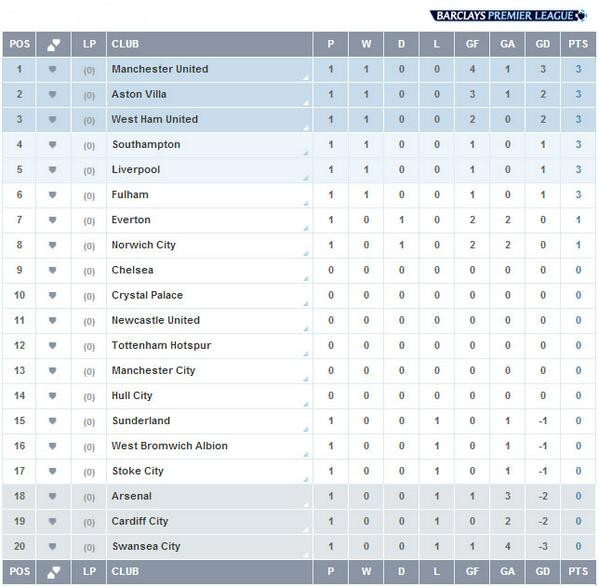 Barclays premier league table 2017 14 - Barclays premier league ranking table ...