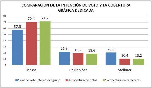 """El tratamiento """"ecuánime"""" se observa en la comparac. de la intención de voto intragrupal y la cobertura gráf http://pic.twitter.com/AIAJvSSISx"""