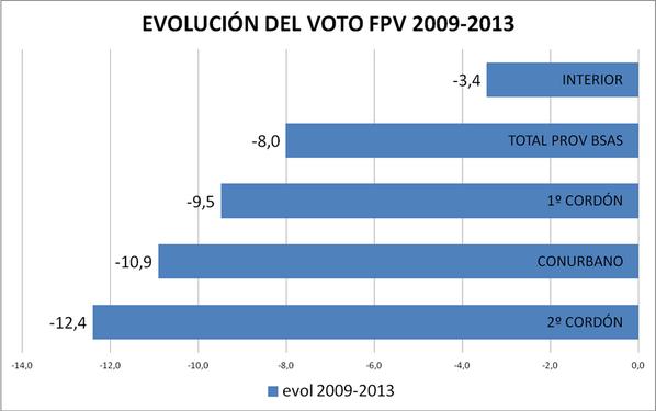 El Fpv retrocedió 8 puntos promedio que no se distribuyen homogéneamente. http://pic.twitter.com/kO6O8YBPzJ