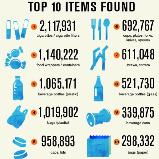 Twitter / GreenpeaceAustP: Makes you think: plastic bottle ...