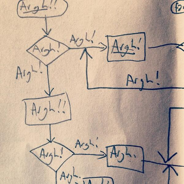Jeff Atwood On Twitter A Flowchart Of What Programmers Do At Work