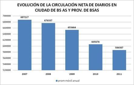 "Además es difícil ""inyectar"" ideas cuando x ej la circulación de diarios se cae a pedazos. #queruzoInvestiga http://twitter.com/queruzo/status/373225669888466944/photo/1"