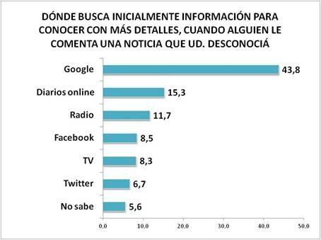 Un 35% busca info inicial a través de 1/2 trad (diarios, radio, tv) y un 15% por redes. #queruzoInvestiga http://twitter.com/queruzo/status/373227186464903168/photo/1