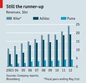 Craig Shapiro On Twitter Quot Revenue Chart Nike Vs Adidas