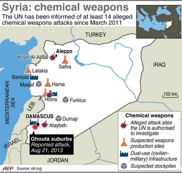 RT @AFP: Map of Syria locating suspected chemical weapons sites and alleged attacks http://twitter.com/AFP/status/370217157973389312/photo/1 #Syria