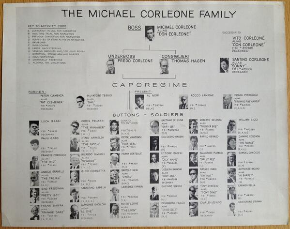 A look at the Gambino Crime family tree, from their early ...  |Corleone Crime Family Tree