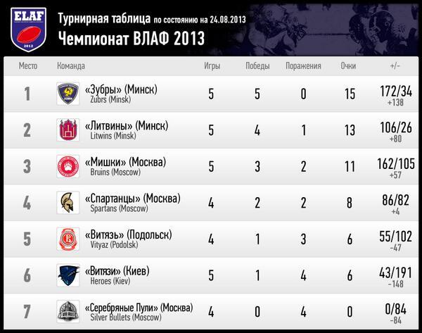 таблица чемпионата футбола турнирная 2013 с украины
