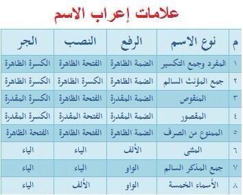 ناصر الصقعبي On Twitter Khwv1386 جدول يجمع علامات إعراب الاسم Http T Co 05sedj8qxb