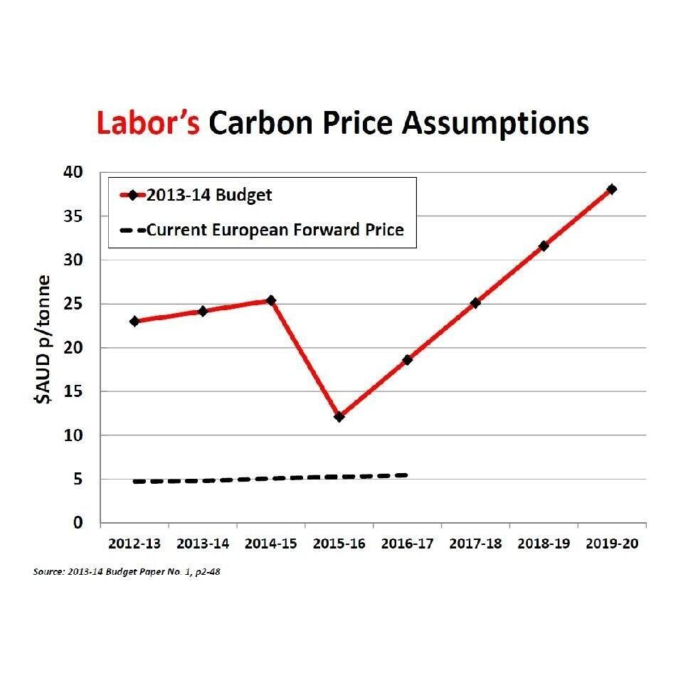 Twitter / GalileoMovement: #ALP price assumptions of Carbon ...
