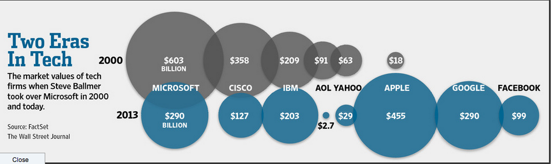 Fascinating chart on changes in the technology landscape from the WSJ. #DontStandStillFor1Second http://t.co/4qNLCzoJn7