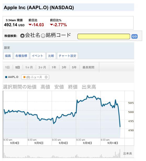 Appleの株価wwwwwww