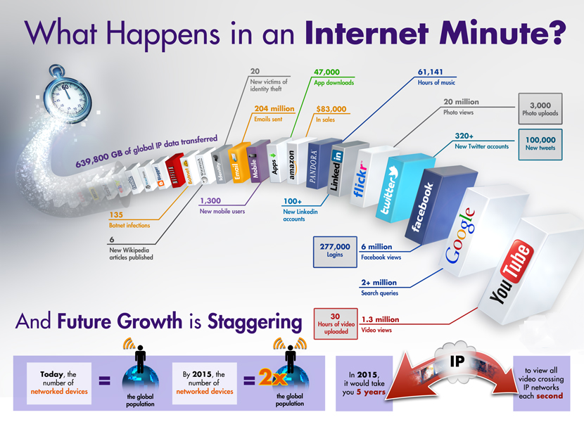 Twitter / sungardps: What happens on the Internet ...