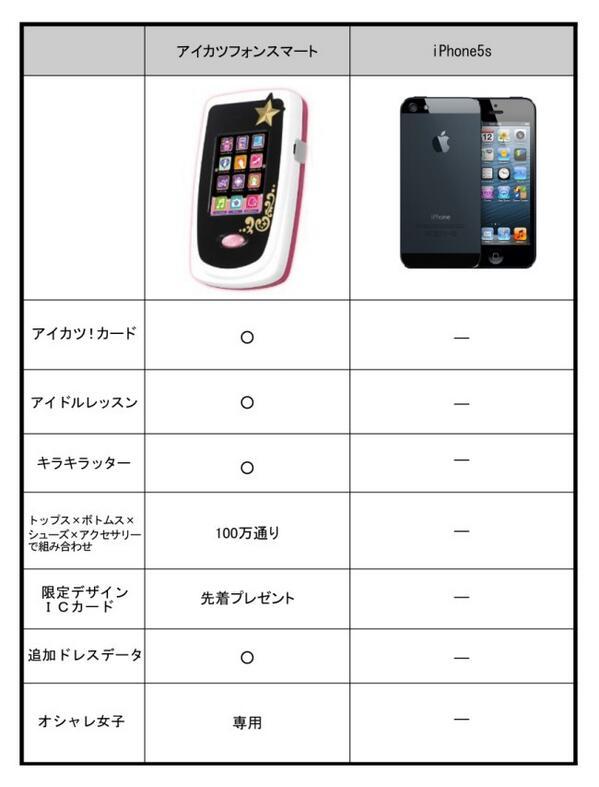iPhone5sが発表されたけどどんなのかよく分からん!という人たちのために、同時期に発売される他機種との分かりやすい比較表おいときますね。