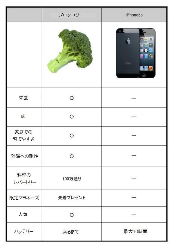 いま話題のiPhone5Sを比較してみました!参考にしてみてください!