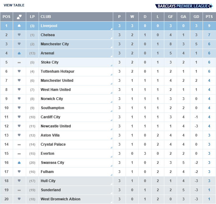 Premier League On Twitter Table Here S The Latest Bpl Table After