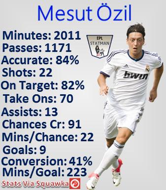 O Xrhsths Epl Statman Sto Twitter Mesut Ozil La Liga Stats 12 13 Afc Realmadrid Squawka Stats Http T Co Wrfh0rwpmu