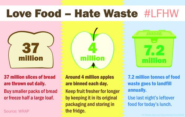 Food waste in the u k
