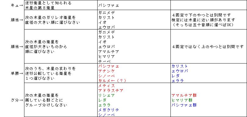 カルメ群 - Carme group - Japan...