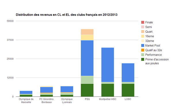 Les chiffres qui font mal sur l'Europa League