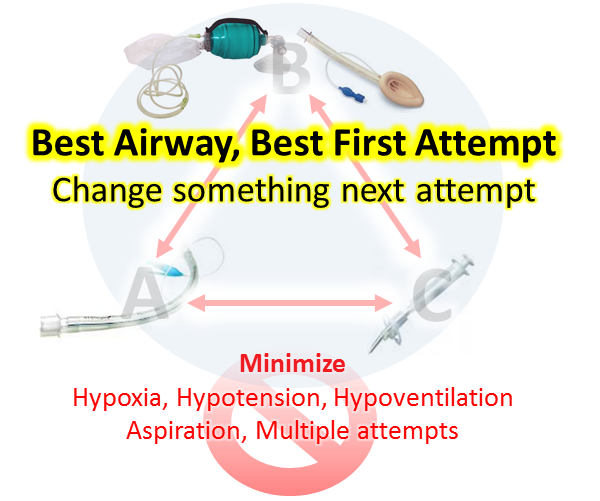 Best #Airway; Best Optimal Attempt; Address Difficulties; Minimize Risks http://twitter.com/TBayEDguy/status/376035654032838656/photo/1