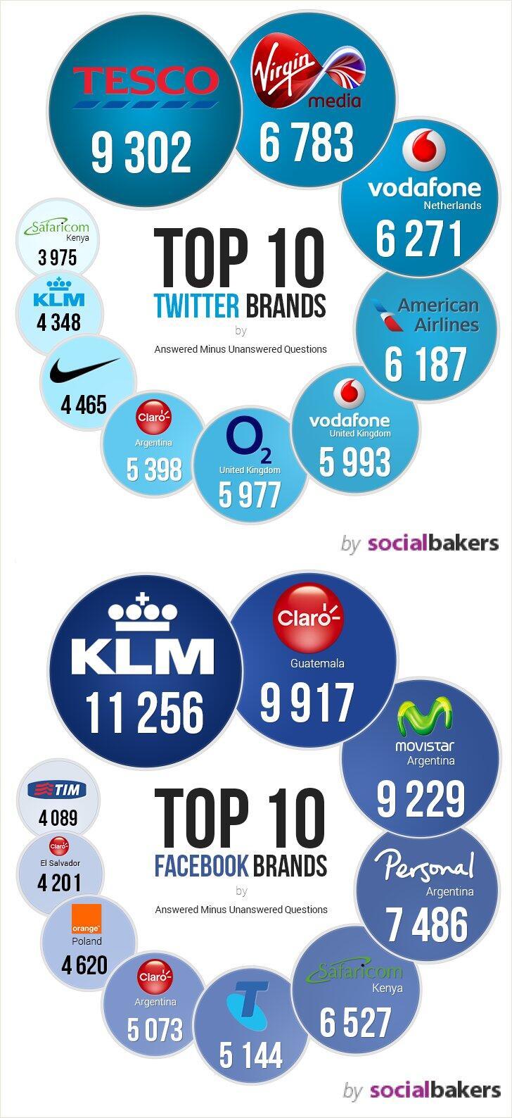 Twitter / avalonmedialab: Top 10 Social Media Brands ...