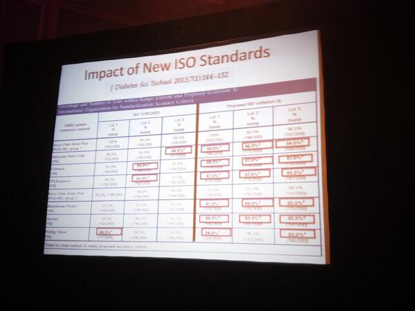 Many non-branded #bgnow meters would fail under proposed ISO standards (red boxes on right side) #stripsafely http://twitter.com/askmanny/status/377053070003564544/photo/1