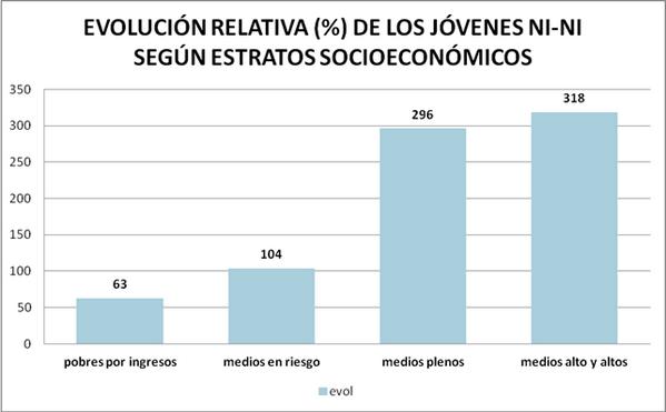 """Los jóvenes pobres tienen la mayor tasa """"ni-ni"""" de la pirámide pero el menor crecimiento. #queruzoInvestiga http://twitter.com/queruzo/status/377209015555485696/photo/1"""